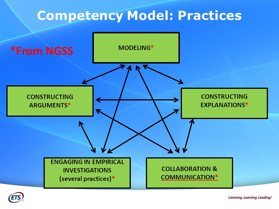 MODELING* CONSTRUCTING ARGUMENTS* CONSTRUCTING EXPLANATIONS* ENGAGING IN EMPIRICAL INVESTIGATIONS (several practices)* COLLABORATION & COMMUNICATION* Competency Model: Practices *From NGSS