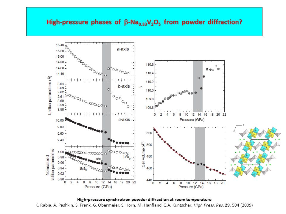 High-pressure phases of  -Na 0.33 V 2 O 5 from powder diffraction.