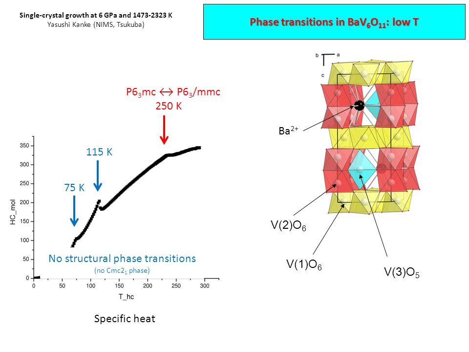 P6 3 mc ↔ P6 3 /mmc 250 K 115 K 75 K No structural phase transitions (no Cmc2 1 phase) Specific heat V(1)O 6 V(2)O 6 Ba 2+ V(3)O 5 Phase transitions in BaV 6 O 11 : low T Single-crystal growth at 6 GPa and 1473-2323 K Yasushi Kanke (NIMS, Tsukuba)