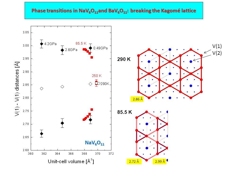 290 K V(1) V(2) 85.5 K 2.72 Å2.99 Å 2.86 Å Phase transitions in NaV 6 O 11 and BaV 6 O 11 : breaking the Kagomé lattice NaV 6 O 11