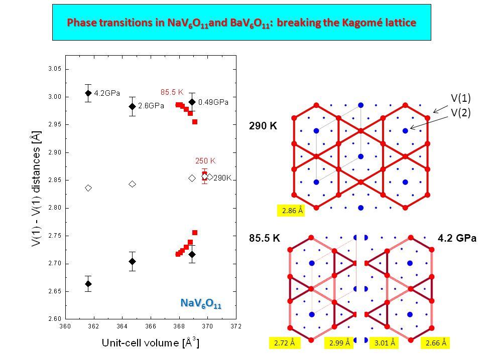 290 K V(1) V(2) 85.5 K4.2 GPa 2.66 Å3.01 Å 2.86 Å 2.72 Å2.99 Å Phase transitions in NaV 6 O 11 and BaV 6 O 11 : breaking the Kagomé lattice NaV 6 O 11