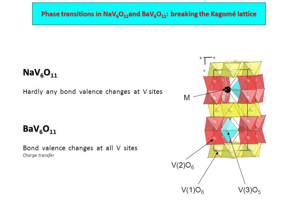 Phase transitions in NaV 6 O 11 and BaV 6 O 11 : breaking the Kagomé lattice V(1)O 6 V(2)O 6 V(3)O 5 M NaV 6 O 11 Hardly any bond valence changes at V sites BaV 6 O 11 Bond valence changes at all V sites Charge transfer