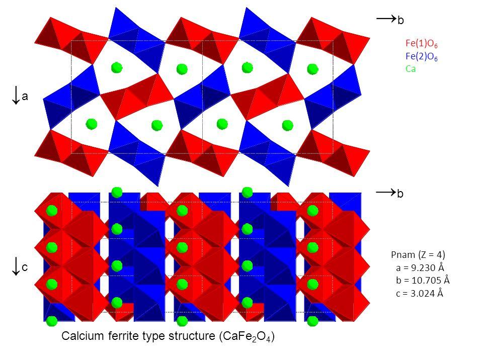 ↓a↓a →b→b ↓c↓c Calcium ferrite type structure (CaFe 2 O 4 ) Orthorhombic Pnam a= 9.230 Å b=10.705 Å c= 3.024 Å Fe(1)O 6 Fe(2)O 6 Ca Pnam (Z = 4) a = 9.230 Å b = 10.705 Å c = 3.024 Å →b→b