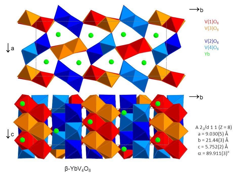 A 2 1 /d 1 1 (Z = 8) a = 9.030(5) Å b = 21.44(3) Å c = 5.752(2) Å  = 89.911(3)° β-YbV 4 O 8 ↓a↓a →b→b ↓c↓c V(1)O 6 V(3)O 6 V(2)O 6 V(4)O 6 Yb →b→b