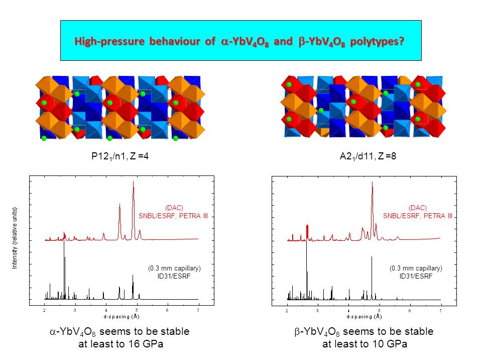 High-pressure behaviour of  -YbV 4 O 8 and  -YbV 4 O 8 polytypes.