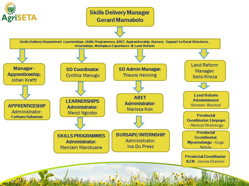 SD Admin Manager: Theuns Henning Skills Delivery Department: Learnerships, Skills Programmes, ABET, Apprenticeship, Bursary, Support to Rural Structures, Internships, Workplace Experience & Land Reform ABET Administrator: Marissa Kok LEARNERSHIPS Administrator: Menzi Ngcobo SKILLS PROGRAMMES Administrator: Merriam Marobyane Manager - Apprenticeship: Johan Kraftt SD Coordinator: Cynthia Manugu BURSARY/INTERNSHIP Administrator: Ina Du Preez APPRENTICESHIP Administrator: Farhana Rahaman Skills Delivery Manager Gerard Mamabolo Land Reform Manager: Sello Khoza Provincial Coordinator: Limpopo –Medupi Shabangu Provincial Coordinator: Mpumalanga –Gugu Ndlela Provincial Coordinator: KZN –James Dlamini Land Reform Administrator: Shereen Wentzel
