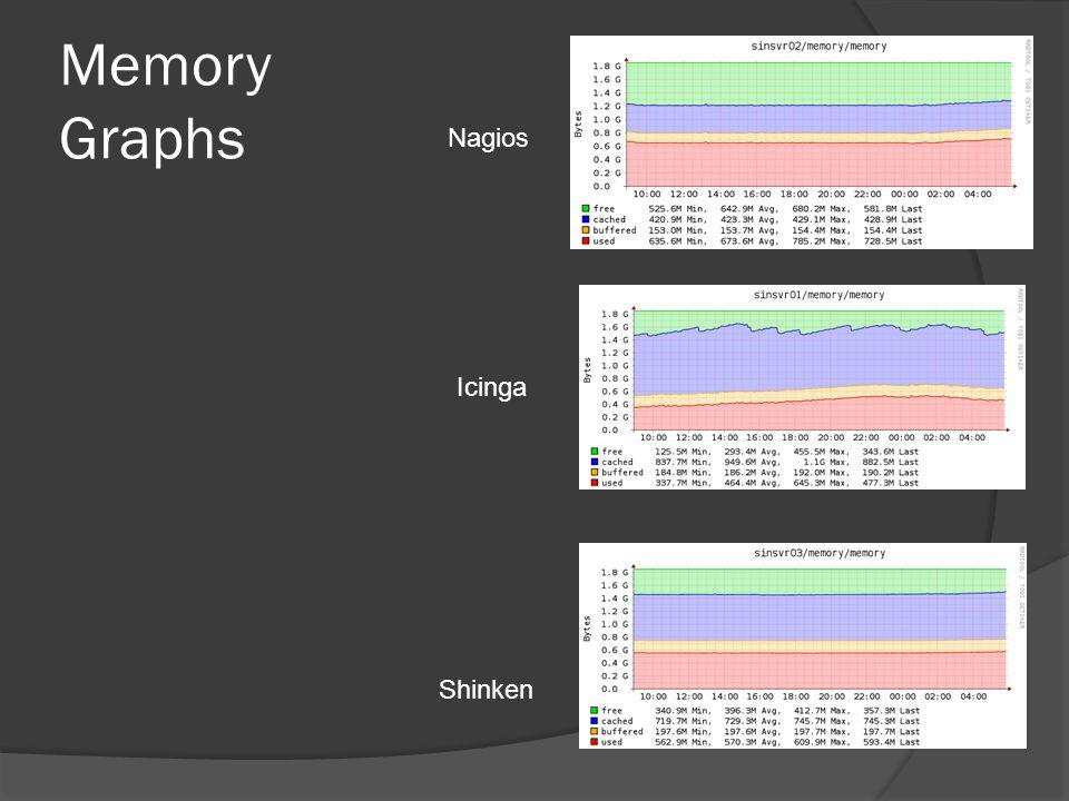 Memory Graphs Nagios Icinga Shinken