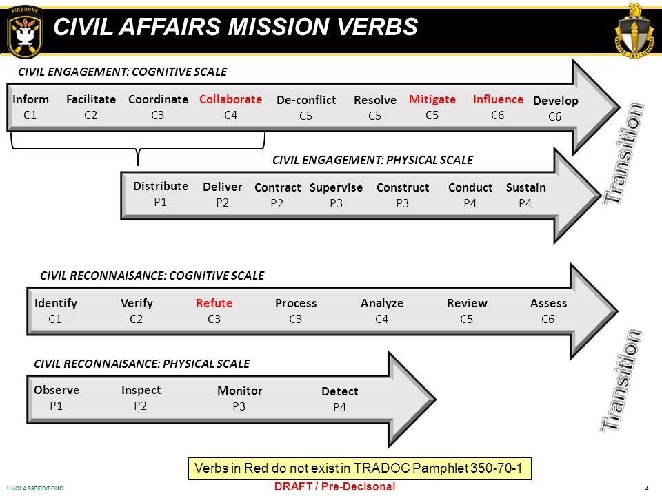 4UNCLASSFIED/FOUO DRAFT / Pre-Decisonal CIVIL AFFAIRS MISSION VERBS CIVIL ENGAGEMENT: COGNITIVE SCALE Inform C1 Facilitate C2 Collaborate C4 Coordinat
