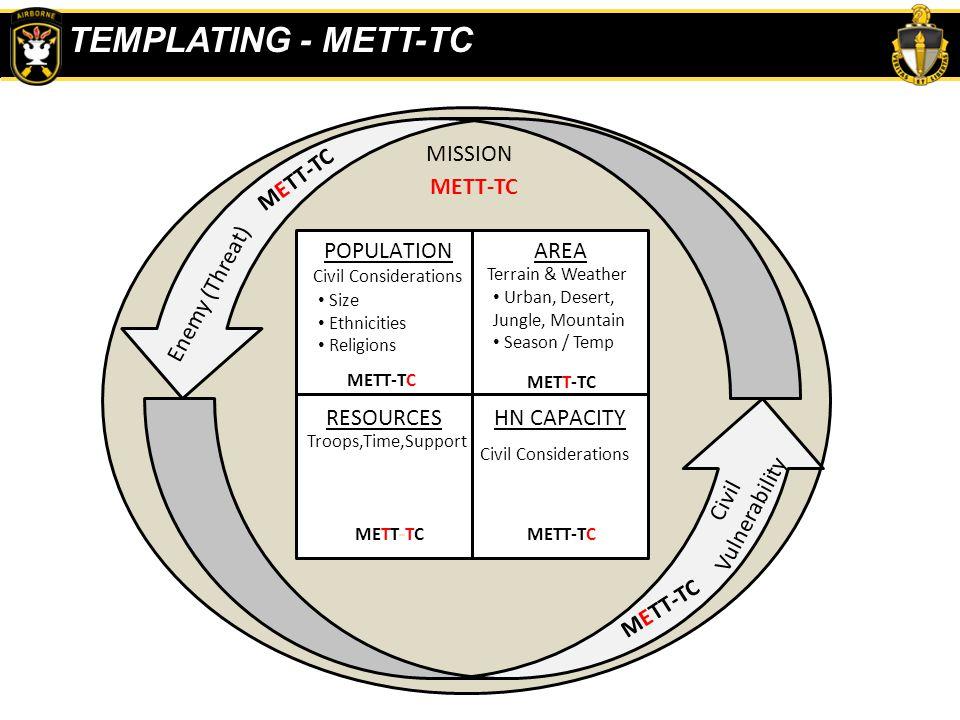 POPULATIONAREA RESOURCESHN CAPACITY METT-TC MISSION METT-TC Enemy (Threat) Civil Vulnerability METT-TC Civil Considerations Terrain & Weather Troops,T