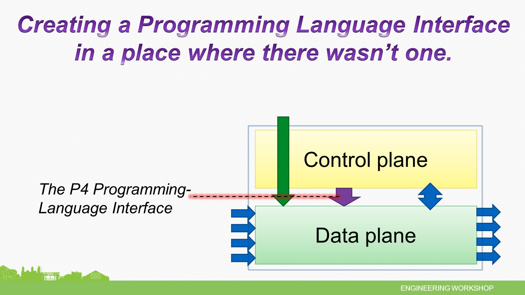 ENGINEERING WORKSHOP Control plane Data plane The P4 Programming- Language Interface