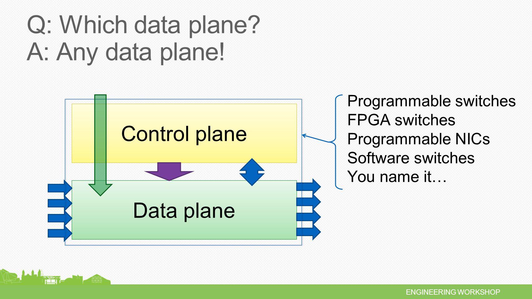 ENGINEERING WORKSHOP Data plane programmability P4 Programmable blocks Fixed function