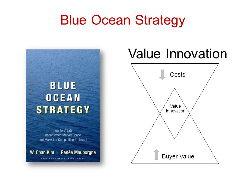 Blue Ocean Strategy Value Innovation Costs Buyer Value Value Innovation