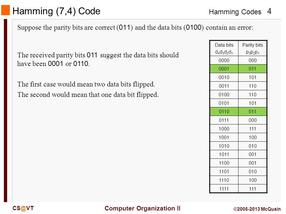 Hamming Codes 5 Computer Organization II CS@VT ©2005-2013 McQuain Hamming (7,4) Code Data bits d 4 d 3 d 2 d 1 Parity bits p 3 p 2 p 1 0000000 0001011 0010101 0011110 0100110 0101101 0110011 0111000 1000111 1001100 1010010 1011001 1100001 1101010 1110100 1111111 The received data bits 0100 would match parity bits 110.