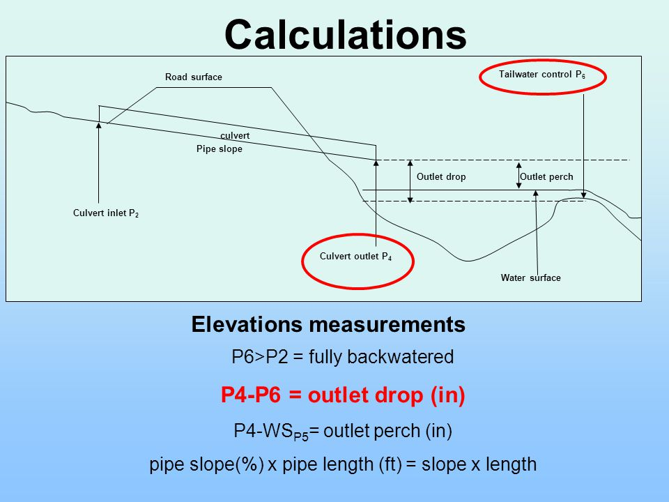 P6>P2 = fully backwatered P4-P6 = outlet drop (in) P4-WS P5 = outlet perch (in) pipe slope(%) x pipe length (ft) = slope x length Elevations measurements Culvert inlet P 2 Culvert outlet P 4 Tailwater control P 6 Water surface Outlet drop Road surface culvert Pipe slope Outlet perch Calculations