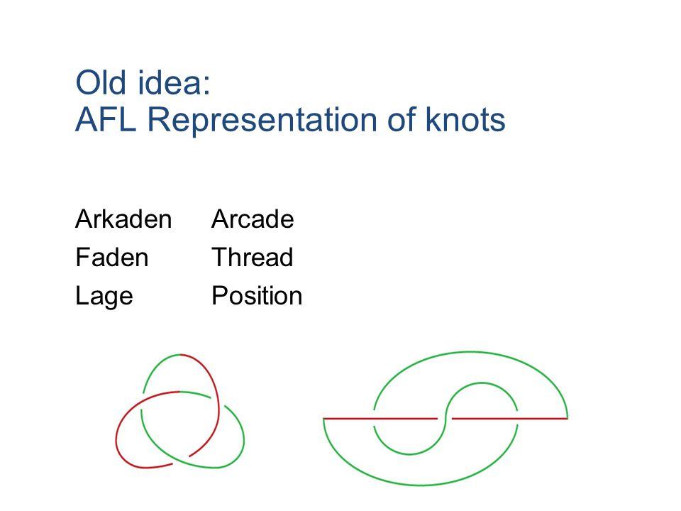 Old idea: AFL Representation of knots ArkadenArcade FadenThread LagePosition