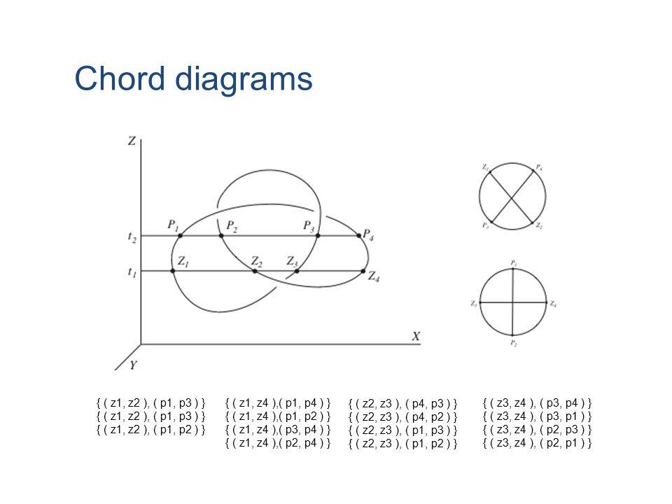 { ( z1, z2 ), ( p1, p3 ) } { ( z1, z2 ), ( p1, p2 ) } { ( z1, z4 ),( p1, p4 ) } { ( z1, z4 ),( p1, p2 ) } { ( z1, z4 ),( p3, p4 ) } { ( z1, z4 ),( p2, p4 ) } { ( z2, z3 ), ( p4, p3 ) } { ( z2, z3 ), ( p4, p2 ) } { ( z2, z3 ), ( p1, p3 ) } { ( z2, z3 ), ( p1, p2 ) } { ( z3, z4 ), ( p3, p4 ) } { ( z3, z4 ), ( p3, p1 ) } { ( z3, z4 ), ( p2, p3 ) } { ( z3, z4 ), ( p2, p1 ) } Chord diagrams