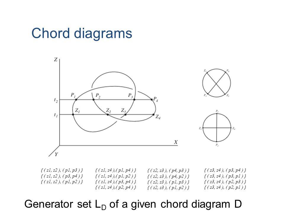 { ( z1, z2 ), ( p1, p3 ) } { ( z1, z2 ), ( p3, p4 ) } { ( z1, z2 ), ( p1, p2 ) } { ( z1, z4 ),( p1, p4 ) } { ( z1, z4 ),( p1, p2 ) } { ( z1, z4 ),( p3, p4 ) } { ( z1, z4 ),( p2, p4 ) } { ( z2, z3 ), ( p4, p3 ) } { ( z2, z3 ), ( p4, p2 ) } { ( z2, z3 ), ( p1, p3 ) } { ( z2, z3 ), ( p1, p2 ) } { ( z3, z4 ), ( p3, p4 ) } { ( z3, z4 ), ( p3, p1 ) } { ( z3, z4 ), ( p2, p3 ) } { ( z3, z4 ), ( p2, p1 ) } Chord diagrams Generator set L D of a given chord diagram D