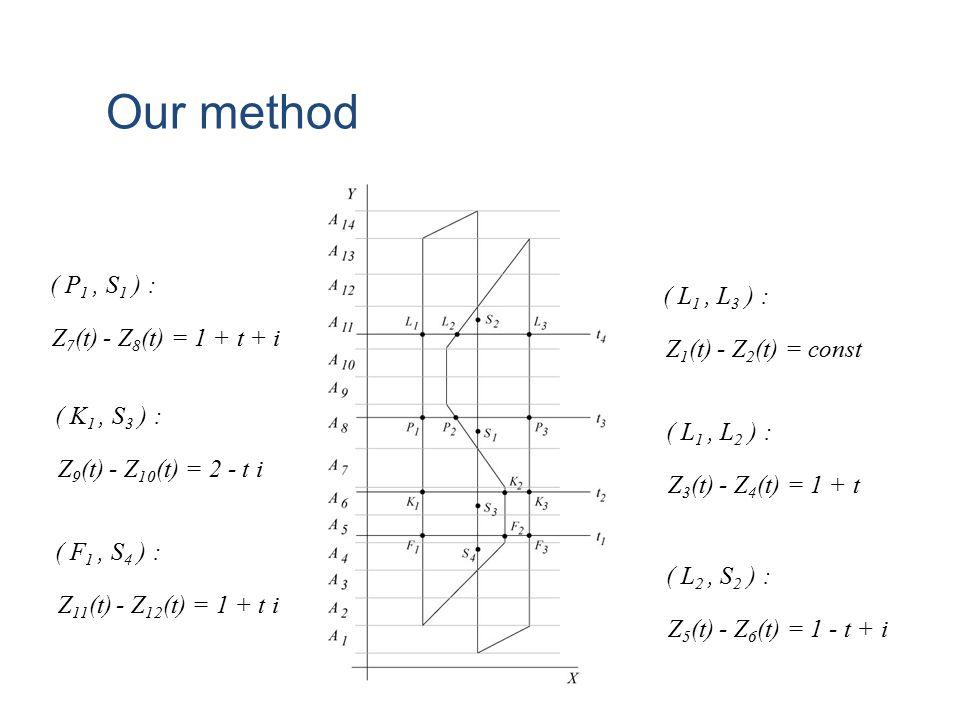 Our method ( L 1, L 3 ) : Z 1 (t) - Z 2 (t) = const ( L 1, L 2 ) : Z 3 (t) - Z 4 (t) = 1 + t ( L 2, S 2 ) : Z 5 (t) - Z 6 (t) = 1 - t + i ( P 1, S 1 ) : Z 7 (t) - Z 8 (t) = 1 + t + i ( K 1, S 3 ) : Z 9 (t) - Z 10 (t) = 2 - t i ( F 1, S 4 ) : Z 11 (t) - Z 12 (t) = 1 + t i