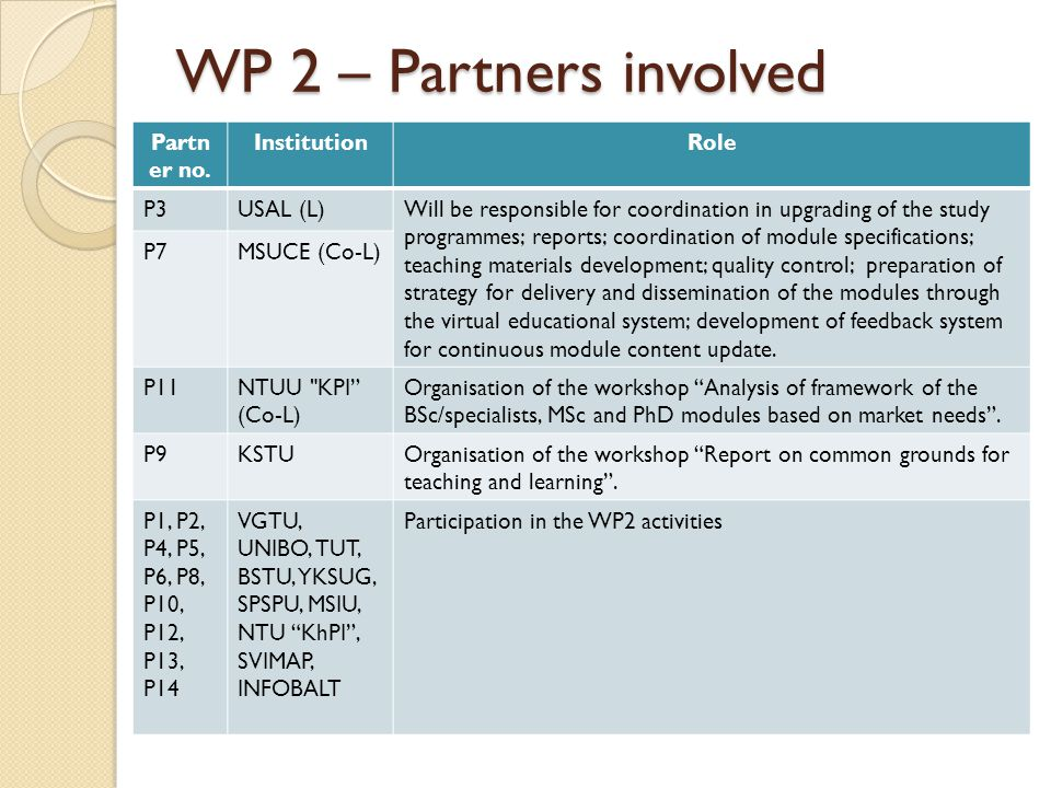 WP 2 – Partners involved Partn er no.