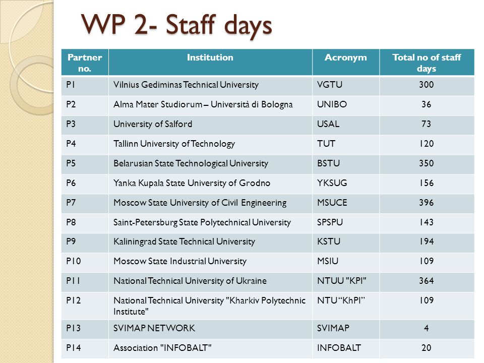 WP 2- Staff days Partner no.