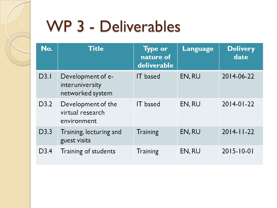 WP 3 - Deliverables No.TitleType or nature of deliverable LanguageDelivery date D3.1Development of e- interuniversity networked system IT basedEN, RU2014-06-22 D3.2Development of the virtual research environment IT basedEN, RU2014-01-22 D3.3Training, lecturing and guest visits TrainingEN, RU2014-11-22 D3.4Training of studentsTrainingEN, RU2015-10-01