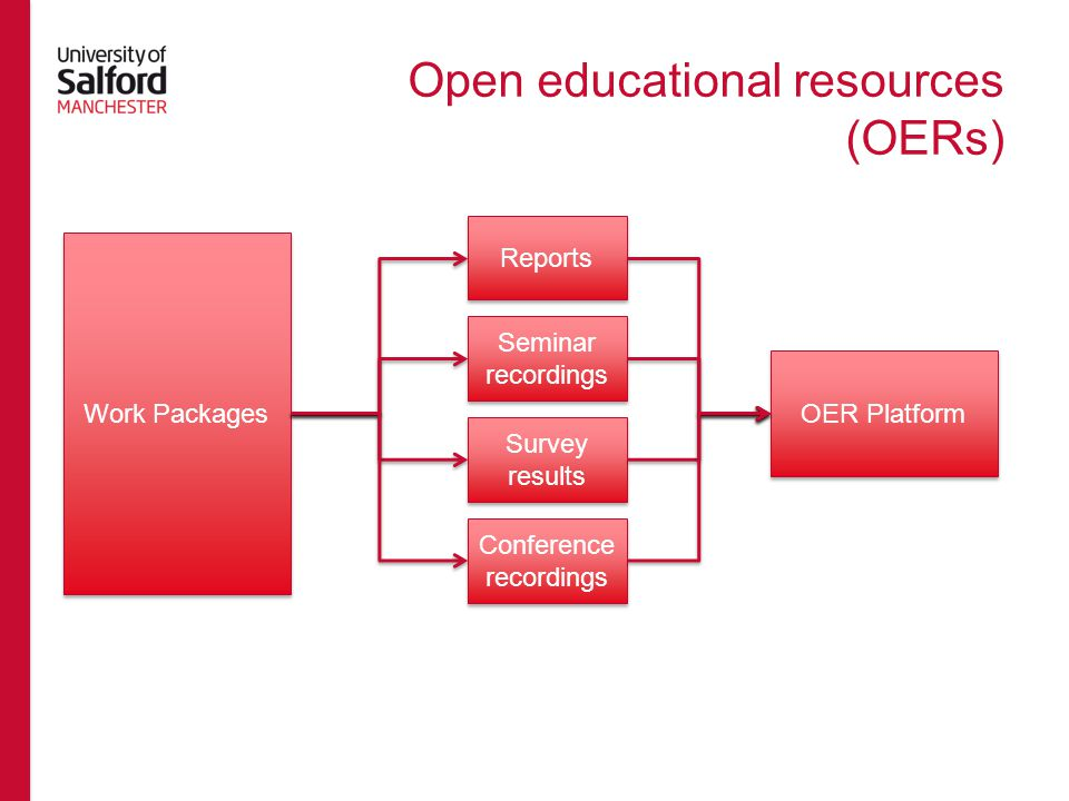 Open educational resources (OERs) OER Platform Reports Seminar recordings Survey results Conference recordings Work Packages