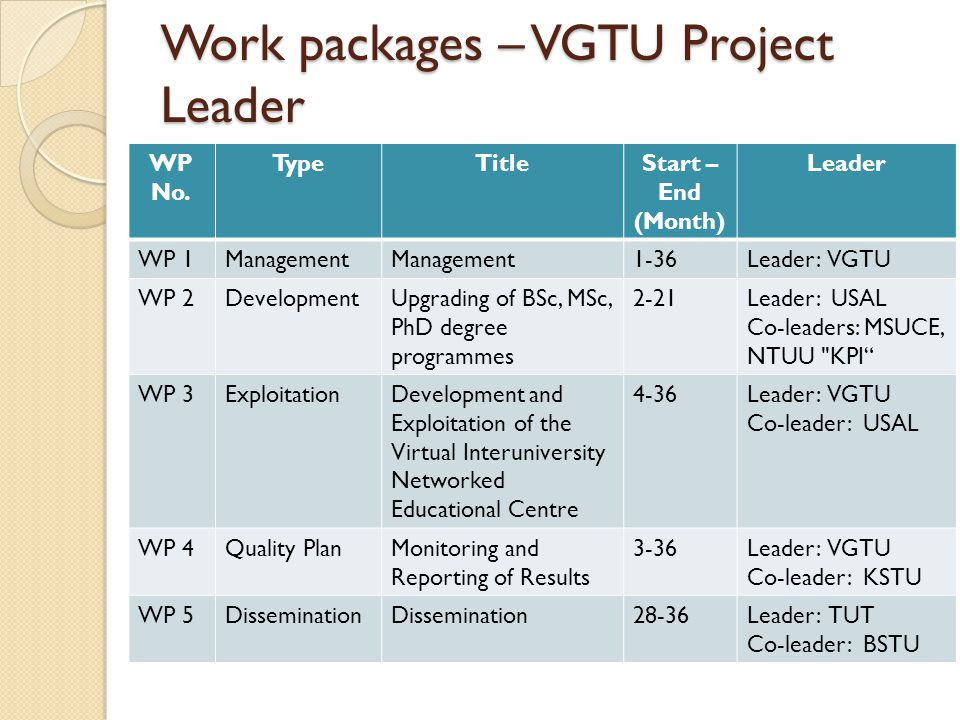 Work packages – VGTU Project Leader WP No.