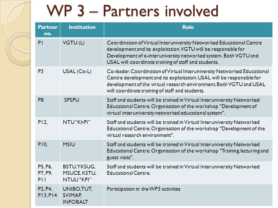 WP 3 – Partners involved Partner no.