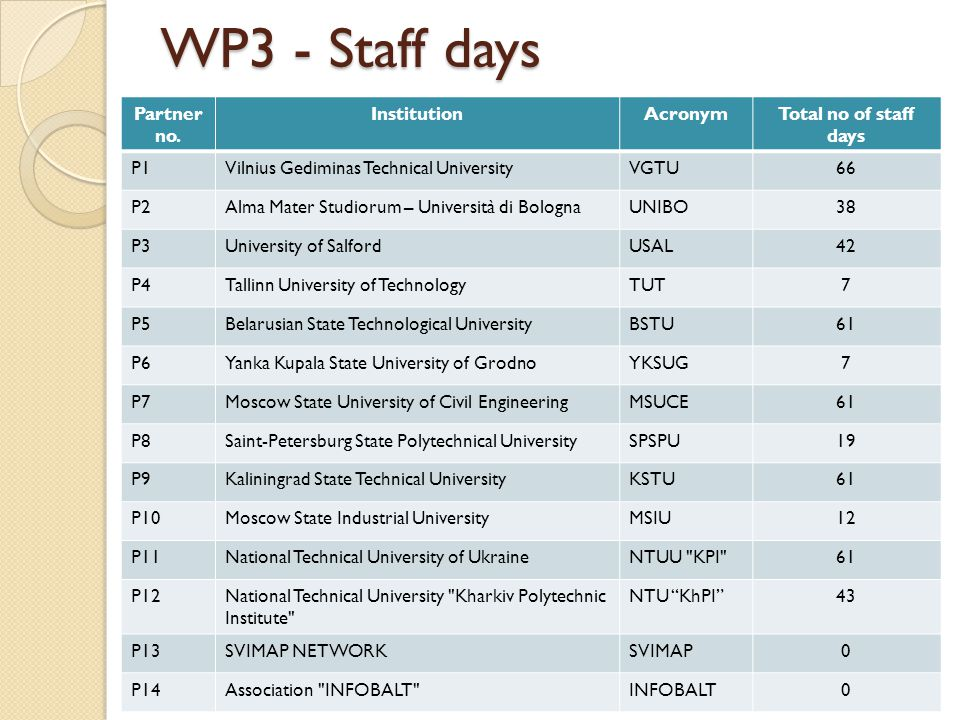 WP3 - Staff days Partner no.