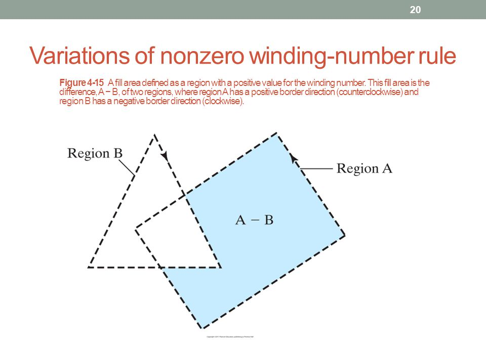 Variations of nonzero winding-number rule 20 Figure 4-15 A fill area defined as a region with a positive value for the winding number. This fill area