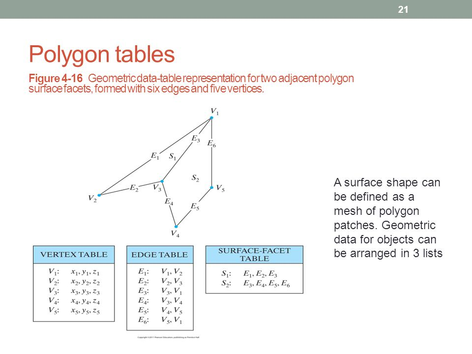 Polygon tables 21 Figure 4-16 Geometric data-table representation for two adjacent polygon surface facets, formed with six edges and five vertices. A
