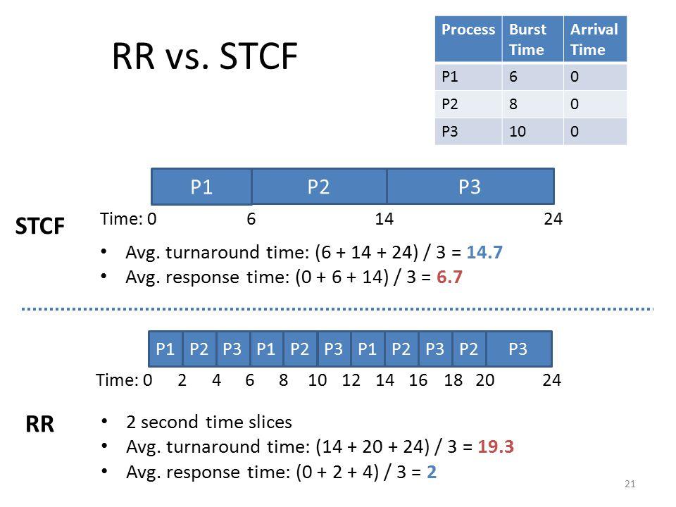 RR vs. STCF 21 ProcessBurst Time Arrival Time P160 P280 P3100 P1 Time: 0 624 P2P3 14 Avg. turnaround time: (6 + 14 + 24) / 3 = 14.7 Avg. response time
