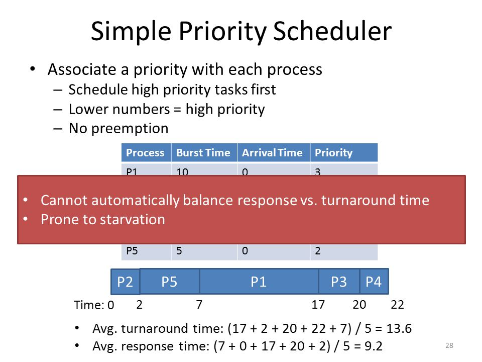 Simple Priority Scheduler 28 ProcessBurst TimeArrival TimePriority P11003 P2201 P3304 P4205 P5502 P2 Time: 0 222 P5P1 17 Avg. turnaround time: (17 + 2