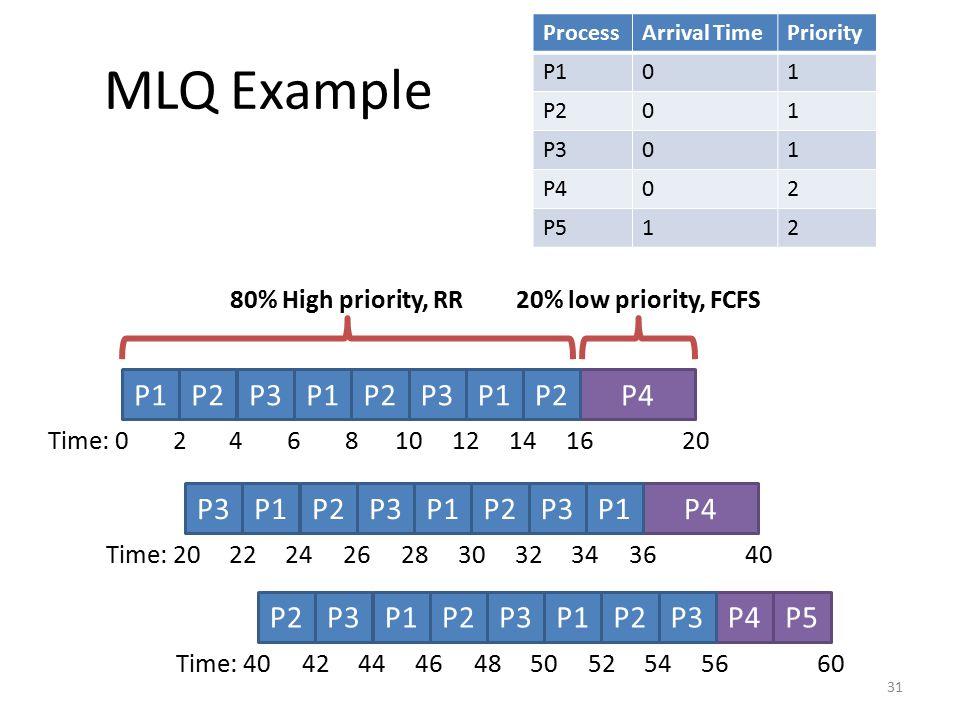 MLQ Example 31 ProcessArrival TimePriority P101 P201 P301 P402 P512 P1P4P2P3P1P2P3P1P2 Time: 024681012141620 P3P4P1P2P3P1P2P3P1 Time: 2022242628303234