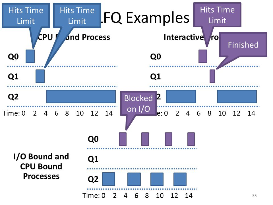 MLFQ Examples CPU Bound ProcessInteractive Process 35 Q0 Q1 Q2 Time: 02468101214 Q0 Q1 Q2 Time: 02468101214 Hits Time Limit Finished I/O Bound and CPU