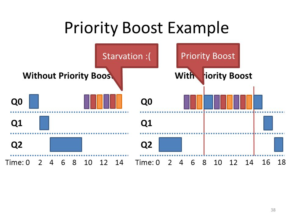 Priority Boost Example Without Priority BoostWith Priority Boost 38 Q0 Q1 Q2 Time: 02468101214 Priority Boost Q0 Q1 Q2 Time: 02468101214 1618 Starvati