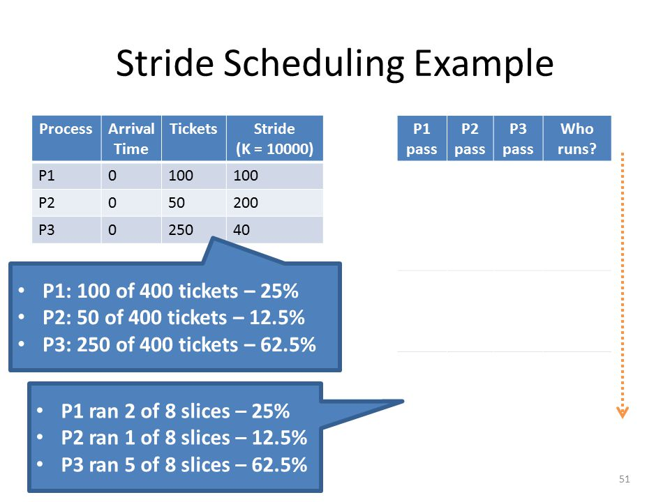 Stride Scheduling Example 51 ProcessArrival Time TicketsStride (K = 10000) P10100 P2050200 P3025040 P1 pass P2 pass P3 pass Who runs? 000P1 10000P2 10