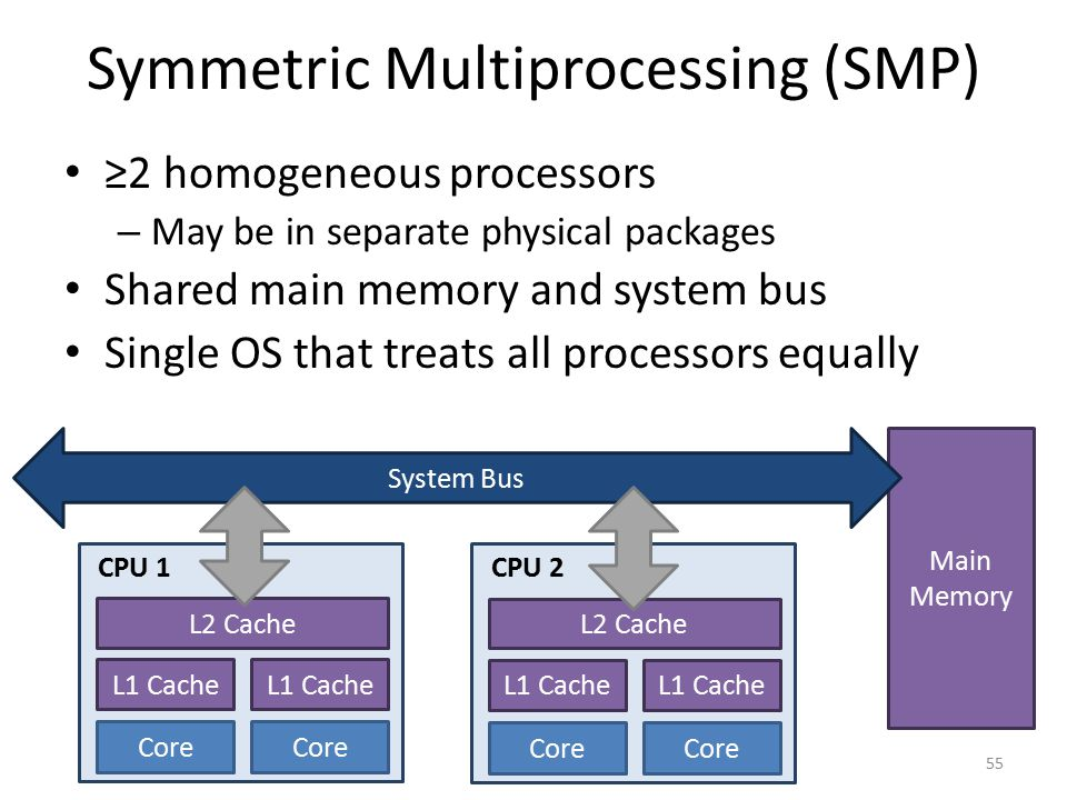 Symmetric Multiprocessing (SMP) ≥2 homogeneous processors – May be in separate physical packages Shared main memory and system bus Single OS that trea