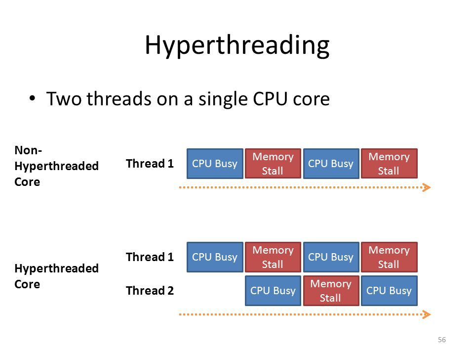 Hyperthreading Two threads on a single CPU core 56 Non- Hyperthreaded Core Hyperthreaded Core Thread 1 CPU Busy Memory Stall CPU Busy Memory Stall Thr