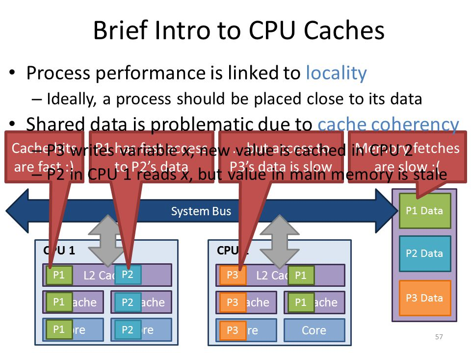 Brief Intro to CPU Caches 57 Main Memory System Bus L1 Cache Core L1 Cache Core CPU 1 L2 Cache L1 Cache Core L1 Cache Core CPU 2 L2 Cache P1 Data P2 D