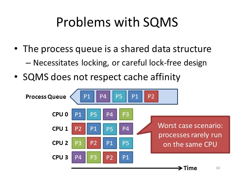 Problems with SQMS The process queue is a shared data structure – Necessitates locking, or careful lock-free design SQMS does not respect cache affini