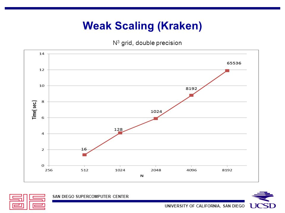 SAN DIEGO SUPERCOMPUTER CENTER UNIVERSITY OF CALIFORNIA, SAN DIEGO Weak Scaling (Kraken) N 3 grid, double precision