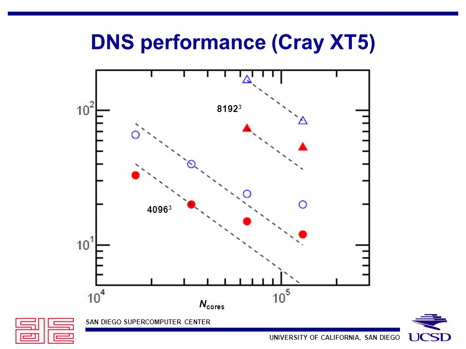 SAN DIEGO SUPERCOMPUTER CENTER UNIVERSITY OF CALIFORNIA, SAN DIEGO DNS performance (Cray XT5) N cores 4096 3 8192 3