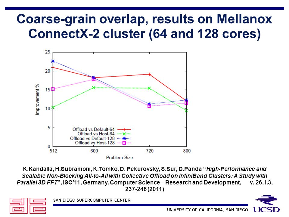 SAN DIEGO SUPERCOMPUTER CENTER UNIVERSITY OF CALIFORNIA, SAN DIEGO Coarse-grain overlap, results on Mellanox ConnectX-2 cluster (64 and 128 cores) K.Kandalla, H.Subramoni, K.Tomko, D.