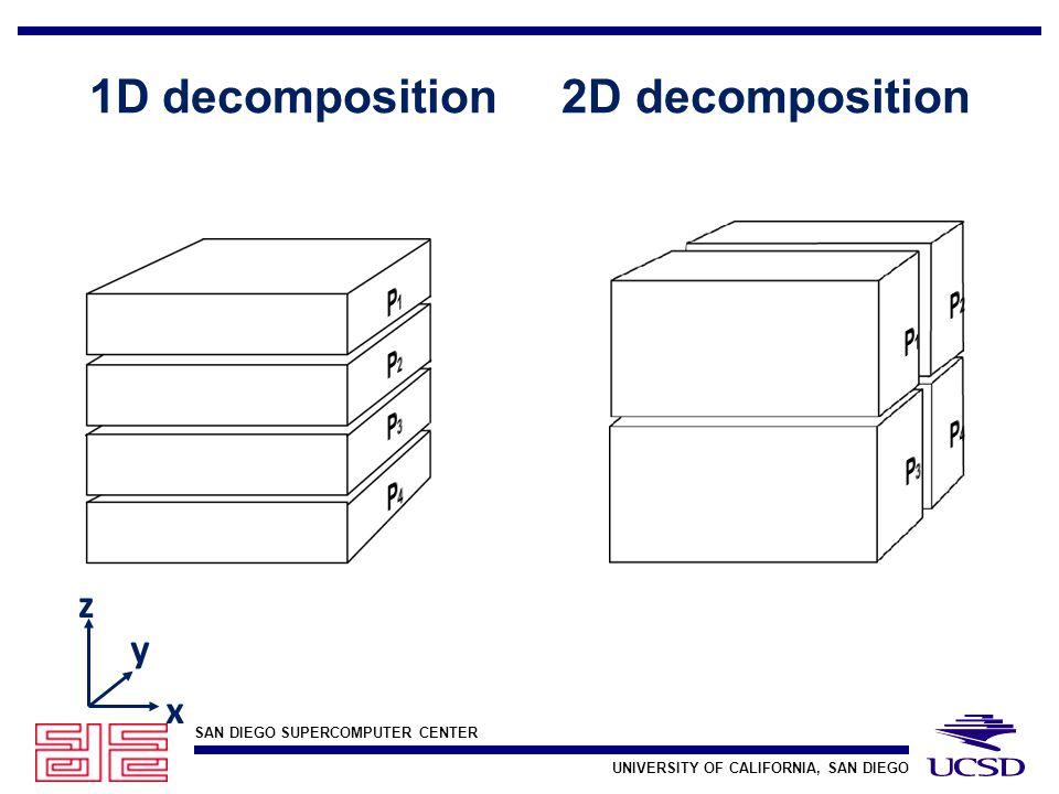 SAN DIEGO SUPERCOMPUTER CENTER UNIVERSITY OF CALIFORNIA, SAN DIEGO 1D decomposition 2D decomposition z x y