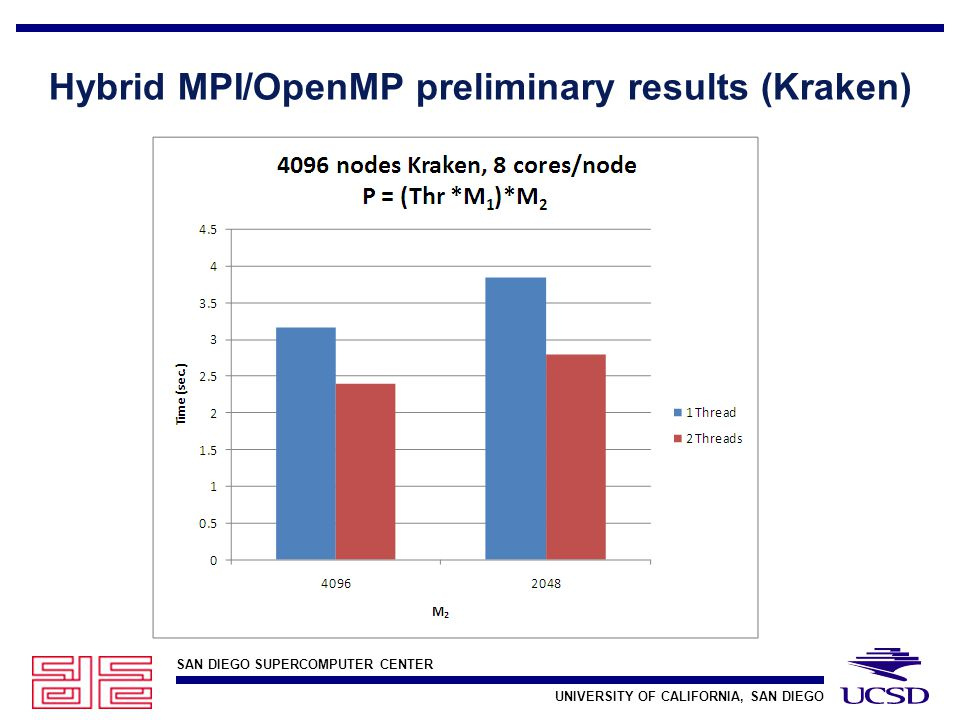 SAN DIEGO SUPERCOMPUTER CENTER UNIVERSITY OF CALIFORNIA, SAN DIEGO Hybrid MPI/OpenMP preliminary results (Kraken)