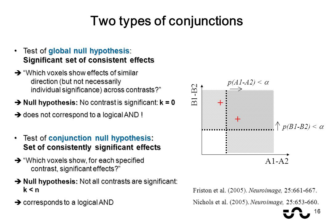 Test of global null hypothesis: Significant set of consistent effectsTest of global null hypothesis: Significant set of consistent effects  Which voxels show effects of similar direction (but not necessarily individual significance) across contrasts?  Null hypothesis: No contrast is significant: k = 0  does not correspond to a logical AND .