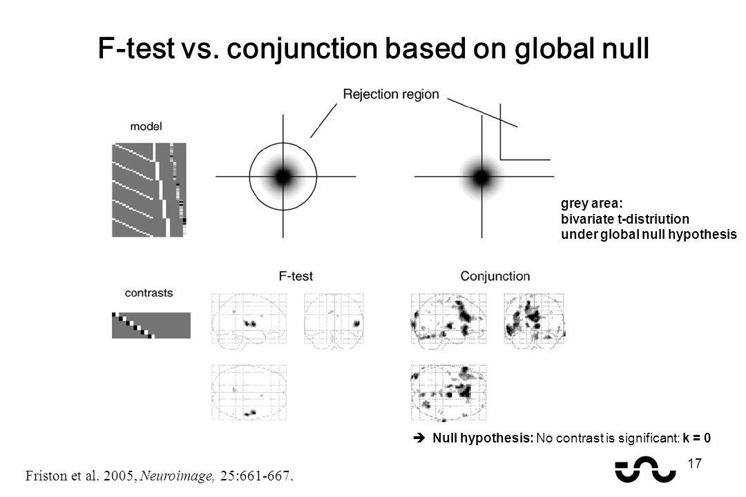 F-test vs. conjunction based on global null. Friston et al. 2005, Neuroimage, 25:661-667. grey area: bivariate t-distriution under global null hypothe