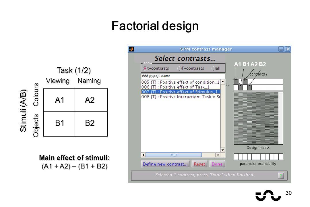 Factorial design 30 A1A2 B2B1 Task (1/2) Viewing Naming Stimuli (A/B) Objects Colours A1 B1 A2 B2 Main effect of stimuli: (A1 + A2) – (B1 + B2)