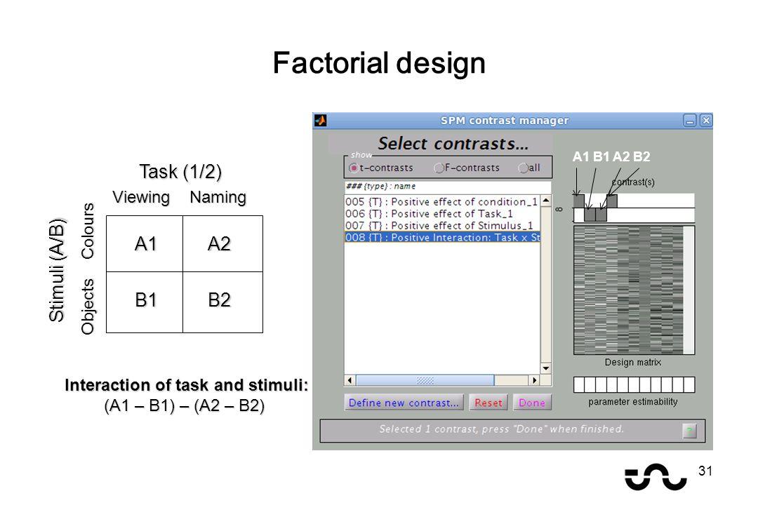 Factorial design 31 A1A2 B2B1 Task (1/2) Viewing Naming Stimuli (A/B) Objects Colours A1 B1 A2 B2 Interaction of task and stimuli: (A1 – B1) – (A2 – B2) Interaction of task and stimuli: (A1 – B1) – (A2 – B2)